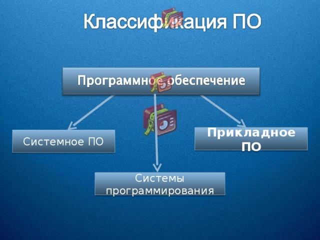 Прикладное ПО Системное ПО Системы программирования
