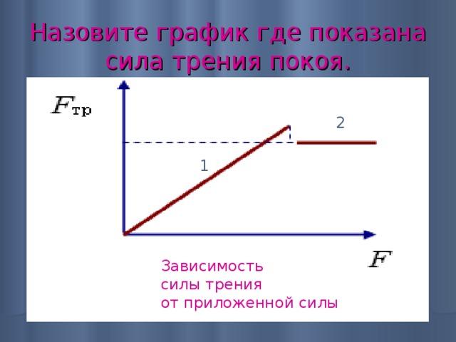 Назовите график где показана сила трения покоя. 2 1 Зависимость силы трения от приложенной силы