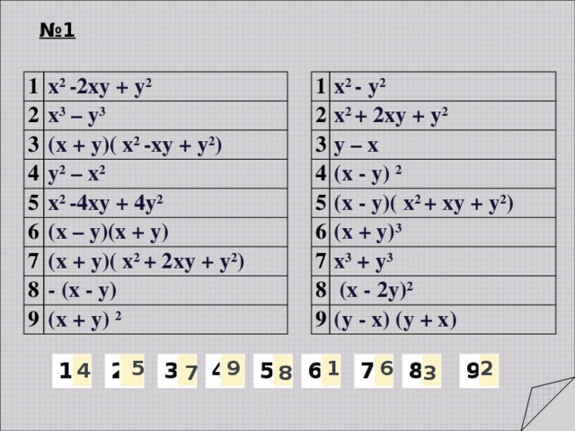 № 1 1 1 х 2 -2ху + у 2 2 2 х 2 - у 2 3 3 х 2 + 2ху + у 2 х 3 – у 3 4 (х + у)( х 2 -ху + у 2 ) 4 у – х у 2 – х 2 5 5 (х - у) 2 6 (х - у)( х 2 + ху + у 2 ) х 2 -4ху + 4у 2 6 7 (х – у)(х + у) (х + у) 3 7 х 3 + у 3 8 (х + у)( х 2 + 2ху + у 2 ) 8 - (х - у)  (х - 2у) 2 9 9 (х + у) 2 (у - х) (у + х) 6 5 1 9 2 4 8 7 6 5 9 4 3 1 2 7 8 3