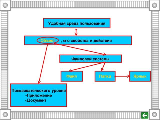 Удобная среда пользования Объект , его свойства и действия Объект Файловой системы Файл Папка Ярлык Пользовательского уровня -Приложение -Документ