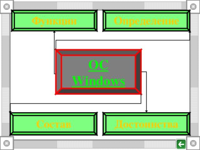 Определение Функции ОС Windows Состав Достоинства
