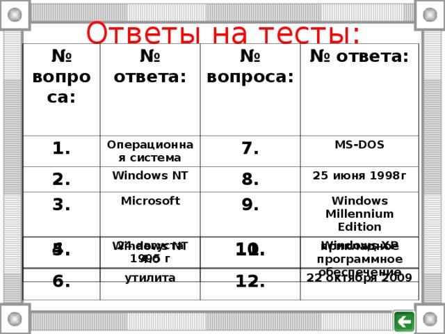 Ответы на тесты: № вопроса:  № ответа: 1. № вопроса:  Операционная система 2. № ответа: 7. Windows NT 3. 4. MS-DOS 8. Microsoft 24 августа 1995 г 9. 25 июня 1998г Windows Millennium Edition 10. Windows XP 5. Windows NT 4.0 11. прикладное программное обеспечение 6. утилита 12. 22 октября 2009
