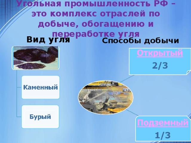 Угольная промышленность РФ – это комплекс отраслей по добыче, обогащению и переработке угля  Вид угля Способы добычи