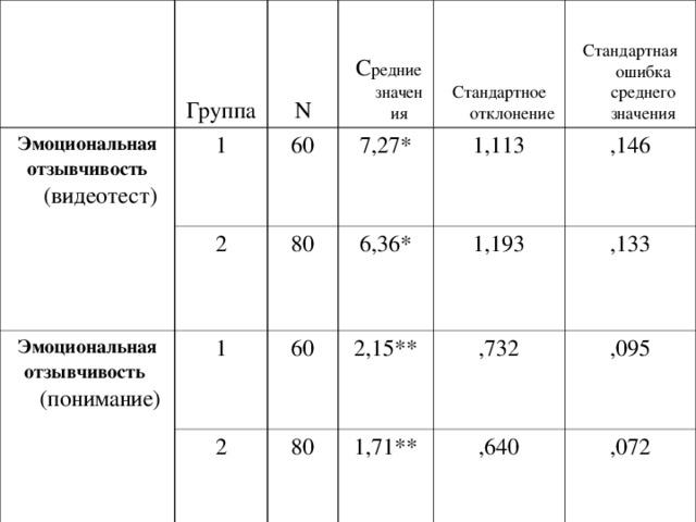 Группа Эмоциональная отзывчивость  (видеотест) 1 N Эмоциональная отзывчивость  (понимание)  С редние значения 60 2 Стандартное отклонение 7,27* 1 80 2 60 6,36* 1,113 Стандартная ошибка среднего значения 80 1,193 ,146 2,15** ,133 ,732 1,71** ,640 ,095 ,072