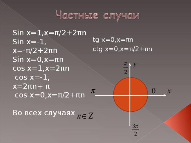 tg x=0,x= π n ctg x=0,x= π /2+ π n Sin x=1,x= π /2+ 2 π n Sin x=-1, x=- π /2+ 2 π n Sin x=0,x= π n cos x=1,x=2 π n  cos x=-1, x=2 π n+ π  cos x=0,x= π /2+ π n Во всех случаях