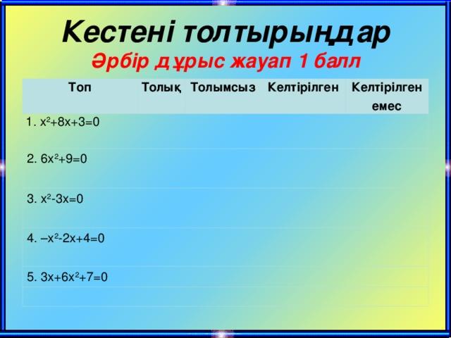 Кестен і толтырыңдар  Әрбір дұрыс жауап 1 балл Топ Толық 1. x 2 +8x+3=0 Толымсыз 2. 6x 2 +9=0 Келтірілген 3. x 2 -3x=0 Келтірілген емес 4. –x 2 -2x+4=0 5. 3x+6x 2 +7=0