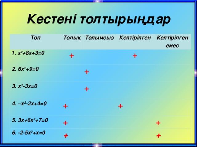 Кестен і толтырыңдар Топ Толық 1. x 2 +8x+3=0  Толымсыз + 2. 6x 2 +9=0  Келтірілген 3. x 2 -3x=0  4. –x 2 -2x+4=0  + + Келтірілген емес + + 5. 3x+6x 2 +7=0 + 6. -2- 5x 2 +x=0 + + + +
