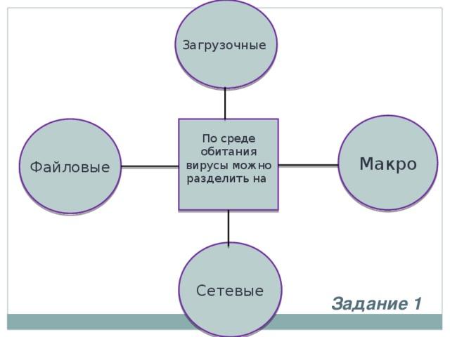 Загрузочные Макро Файловые По среде обитания вирусы можно разделить на Сетевые Задание 1