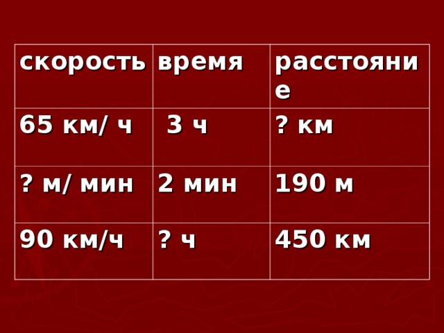 скорость время 65 км/ ч расстояние  3 ч ? м/ мин ? км 2 мин 90 км/ч 190 м ? ч 450 км