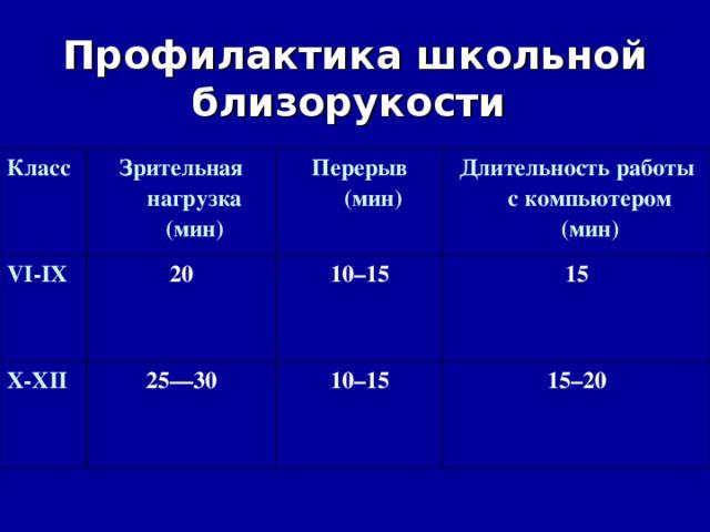Профилактика школьной близорукости  Класc Зрительная нагрузка (мин) VI-IX 20 Перерыв (мин) X-XII Длительность работы скомпьютером (мин) 10–15 25—30 15 10–15 15–20