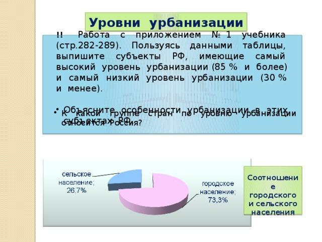 Уровни урбанизации !!  Работа с приложением № 1 учебника (стр.282-289). Пользуясь данными таблицы, выпишите субъекты РФ, имеющие самый высокий уровень урбанизации (85 % и более) и самый низкий уровень урбанизации (30 % и менее). Объясните особенности урбанизации в этих субъектах РФ. Уровни урбанизации высокоурбанизированные среднеурбанизированные свыше 50 % К какой группе стран по уровню урбанизации относится Россия? слабоурбанизированные от 20 до 50 %  Соотношение городского и сельского населения
