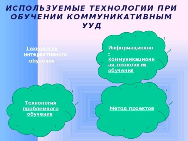 Используемые технологии при обучении коммуникативным УУД Технология интерактивного обучения  Информационно-коммуникационная технология обучения  Метод проектов Технология проблемного обучения