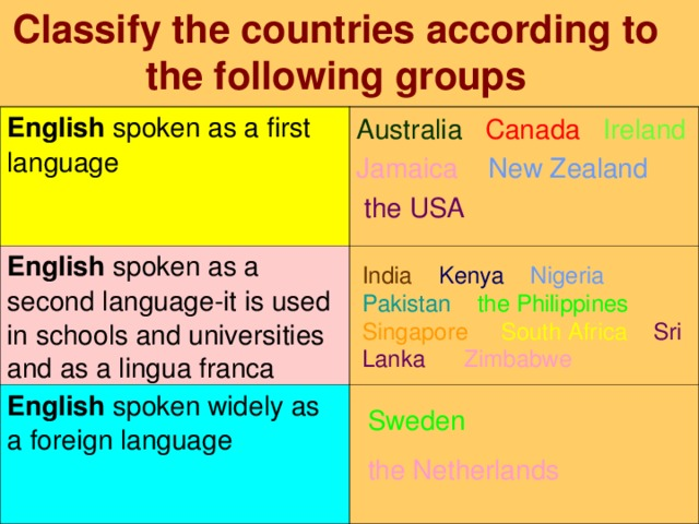 Classify the countries according to the following groups English spoken as a first language English spoken as a second language-it is used in schools and universities and as a lingua franca English spoken widely as a foreign language Australia  Canada  Ireland Jamaica  New Zealand   the USA India  Kenya  Nigeria  Pakistan  the Philippines  Singapore  South Africa  Sri Lanka  Zimbabwe   Sweden the Netherlands