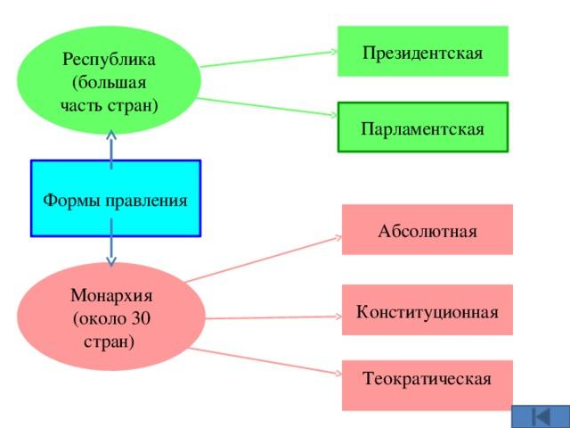 Республика (большая часть стран) Президентская Парламентская Формы правления Абсолютная Монархия (около 30 стран)  Конституционная Теократическая