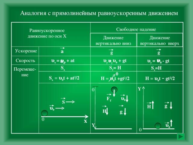 Аналогия с прямолинейным равноускоренным движением Свободное падение Равноускоренное движение по оси Х Движение вертикально вниз Движение вертикально вверх Ускорение a g g υ y Скорость υ у  = υ 0 + g t υ х  = υ 0 + а t υ у  = υ 0 - g t υ y υ х S y = H S х  S y =H Перемеще- ние 0 S х  = υ 0 t + at 2 /2 H = υ 0 t +gt 2 /2 H = υ 0 t –  gt 2 /2 Y 0 υ 0 F Т  S g H υ 0 Н g 0 х Y υ 0 0