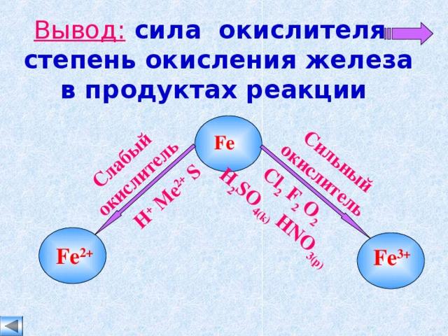 Слабый окислитель H +  Me 2+ S Сильный окислитель Cl 2 F 2 O 2 H 2 SO 4(k) HNO 3(p)  Вывод:  сила окислителя степень окисления железа в продуктах реакции  Fe Fe 2+ Fe 3+