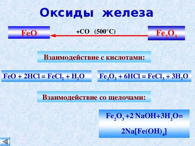 Оксиды железа Fe 2 O 3 +СО (500 ° С) Fe О Взаимодействие с кислотами: FeO + 2HCl = FeCl 2 + H 2 O Fe 2 O 3 + 6HCl = FeCl 3 + 3H 2 O Взаимодействие со щелочами: Fe 2 O 3 +2 NaOH+3H 2 O= 2Na  Fe(OH) 4 
