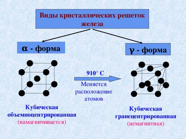 Виды кристаллических решеток железа α - форма γ - форма 910 ° С Меняется расположение атомов Кубическая объемноцентрированная (намагничивается) Кубическая гранецентрированная (немагнитная)