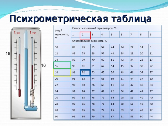 Психрометрическая таблица t сух t увл 18 16