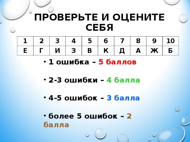 ПРОВЕРЬТЕ И ОЦЕНИТЕ СЕБЯ 1 Е 2 Г 3 4 И З 5 6 В К 7 8 Д А 9 10 Ж Б  1 ошибка – 5  баллов   2-3 ошибки – 4 балла   4-5 ошибок – 3 балла   более 5 ошибок – 2 балла
