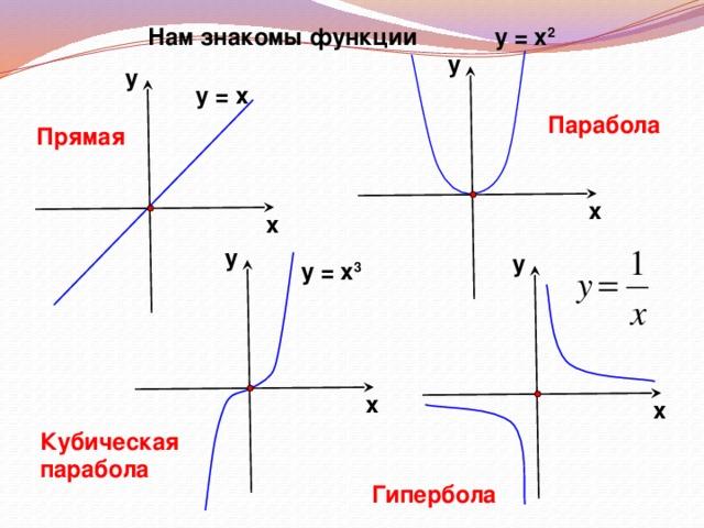 Нам знакомы функции у = х 2 у у у = х Парабола Прямая х х у у у = х 3 х х Кубическая парабола Гипербола