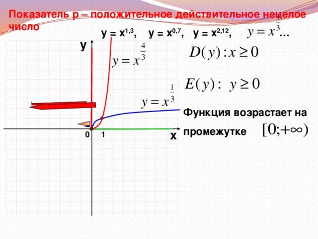 Показатель р – положительное действительное нецелое число у = х 1,3 ,  у = х 0,7 , у = х 2,12 , … у Функция возрастает на  промежутке х 0 1