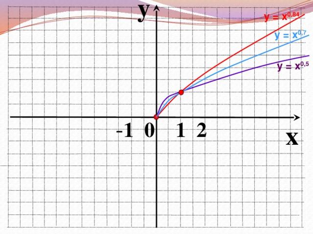 y у = х 0,84 у = х 0,7 у = х 0,5  - 1 0 1 2 x
