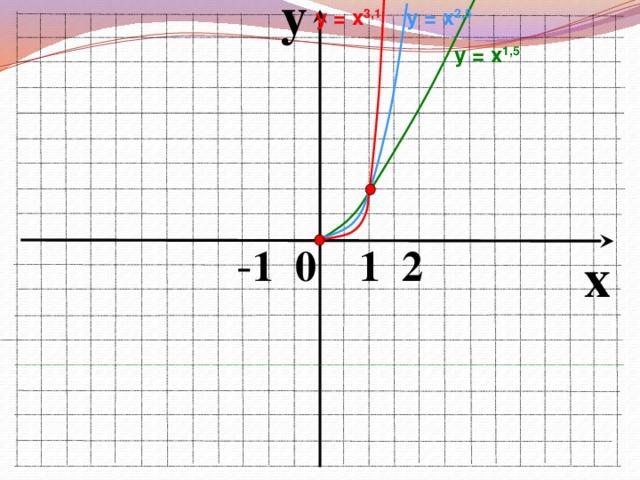 y у = х 2,5 у = х 3,1 у = х 1,5  - 1 0 1 2 x