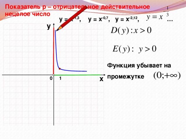 Показатель р – отрицательное действительное нецелое число у = х -1,3 ,  у = х -0,7 , у = х -2,12 , … у Функция убывает на  промежутке х 0 1