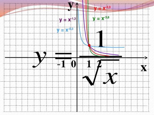 y у = х -2,3 у = х -3,8 у = х -1,3 у = х -0,3  - 1 0 1 2 x
