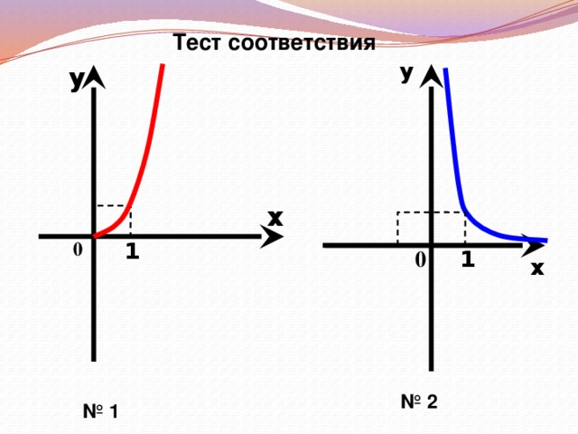Тест соответствия у у х 0 1 0 1 х Алгебра и начала анализа. 10-11 класс. Ш.А. Алимов. № 2 № 1 17