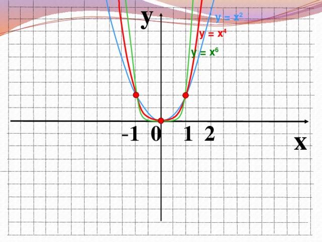 y у = х 2  у = х 4 у = х 6  - 1 0 1 2 x