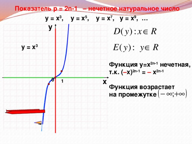 Показатель р = 2n-1 – нечетное натуральное число у = х 3 , у = х 5 ,  у = х 7 , у = х 9 , … у у = х 3 Функция у=х 2n-1 нечетная, т.к. ( – х) 2n-1 = – х 2n-1 х 0 1 Функция возрастает на промежутке