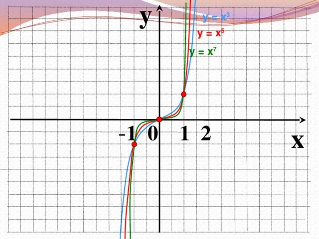 y у = х 3  у = х 5 у = х 7  - 1 0 1 2 x