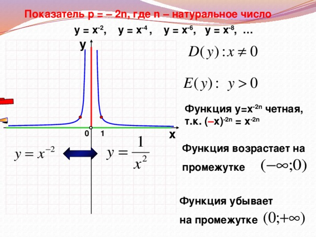 Показатель р = – 2n, где n – натуральное число у = х -2 , у = х -4 ,  у = х -6 , у = х -8 , … у Функция у=х -2n четная, т.к. ( – х) -2n = х -2n х 1 0 Функция возрастает на  промежутке Функция убывает  на промежутке
