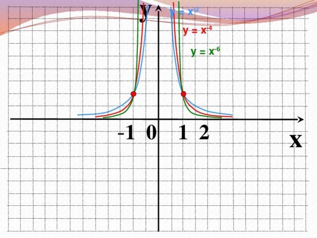 y у = х -2 у = х -4 у = х -6  - 1 0 1 2 x