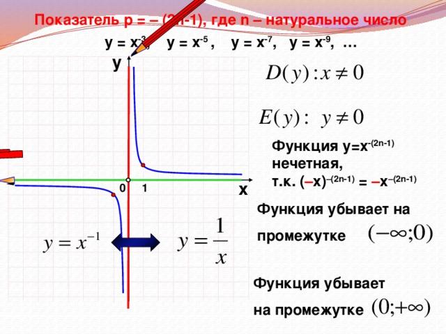 Показатель р = – (2n-1), где n – натуральное число у = х -3 , у = х -5 ,  у = х -7 , у = х -9 , … у Функция у=х -(2n-1) нечетная, т.к. ( – х) –(2n-1) = – х –(2n-1) х 0 1 Функция убывает на  промежутке Функция убывает  на промежутке