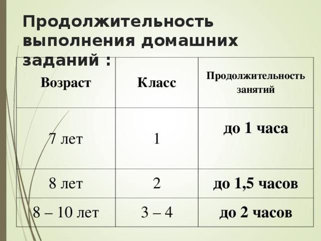 Продолжительность выполнения домашних заданий : Возраст Класс 7 лет Продолжительность занятий 1 8 лет 2 до 1 часа  8 – 10 лет до 1,5 часов 3 – 4 до 2 часов