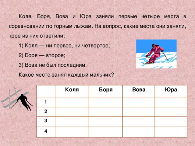 Коля, Боря, Вова и Юра заняли первые четыре места в соревновании по горным лыжам. На вопрос, какие места они заняли, трое из них ответили: 1) Коля — ни первое, ни четвертое; 2) Боря — второе; 3) Вова не был последним. Какое место занял каждый мальчик? 1 Коля 2 Боря 3 Вова Юра 4