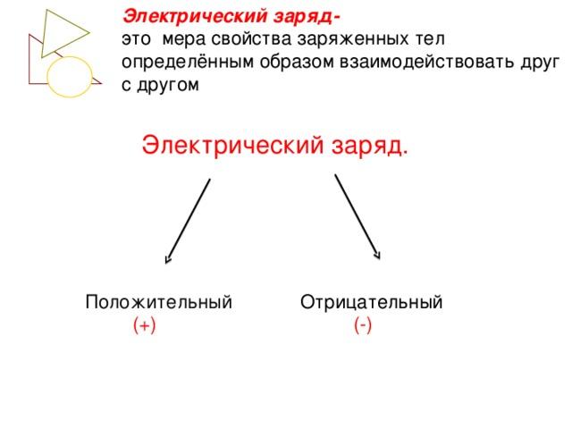 Электрический заряд- это мера свойства заряженных тел определённым образом взаимодействовать друг с другом Электрический заряд. Положительный Отрицательный  (+)  (-)