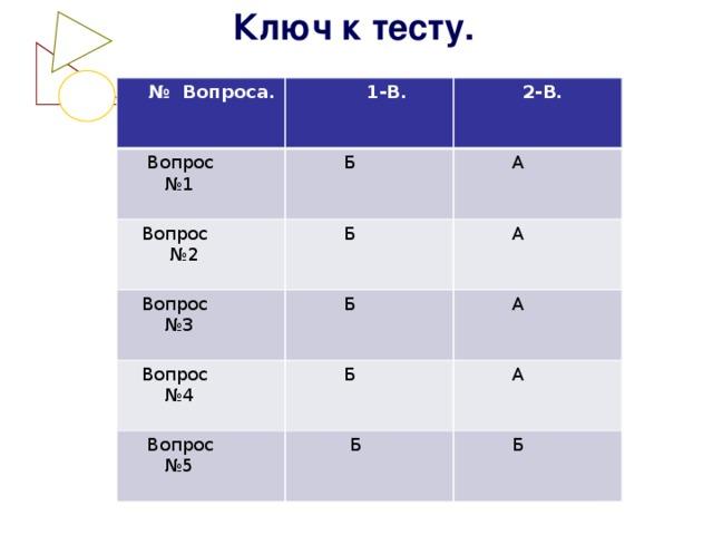 Ключ к тесту. № Вопроса.  1-В.  Вопрос  2-В. № 1  Б  Вопрос  Б  Вопрос № 2  А  А № 3  Б  Вопрос  А № 4  Б  Вопрос  А № 5  Б  Б