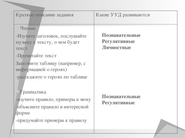 Краткое описание задания Какие УУД развиваются Чтение -Изучите заголовок, послушайте музыку к тексту, о чем будет текст -Прочитайте текст Заполните таблицу (например, с информацией о героях) -расскажите о героях по таблице Грамматика -изучите правило, примеры к нему -объясните правило в интересной форме -придумайте примеры к правилу Познавательные Регулятивные Личностные  Познавательные Регулятивные