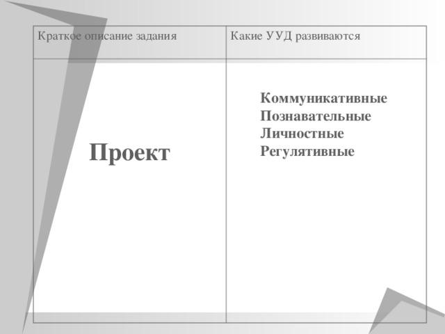 Краткое описание задания Какие УУД развиваются Проект  Коммуникативные Познавательные Личностные Регулятивные