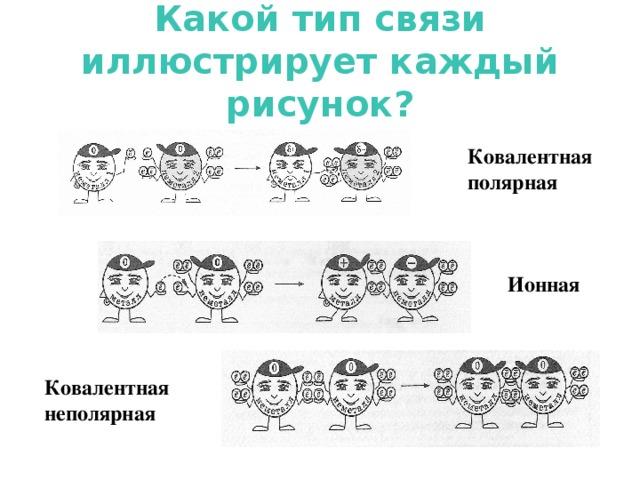 Какой тип связи иллюстрирует каждый рисунок? Ковалентная полярная Ионная Ковалентная неполярная