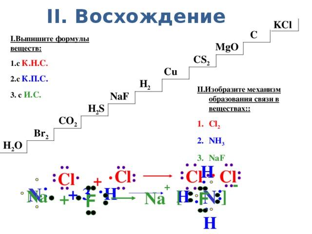 II. Восхождение KCl C I.Выпишите формулы веществ: 1.с К.Н.С . 2.с К.П.С. 3. с И.С. MgO CS 2 Cu H 2 II.Изобразите механизм образования связи в веществах:: Cl 2 NH 3 NaF NaF H 2 S CO 2 Br 2 H 2 O H  Cl  Сl  Cl  Сl  + -   +  N + 3 H  N H [ ] Na Na + F  F   H
