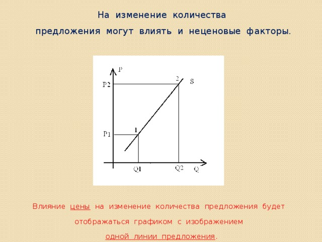 На изменение количества  предложения могут влиять и неценовые факторы.  Влияние цены на изменение количества предложения будет отображаться графиком с изображением одной линии предложения .