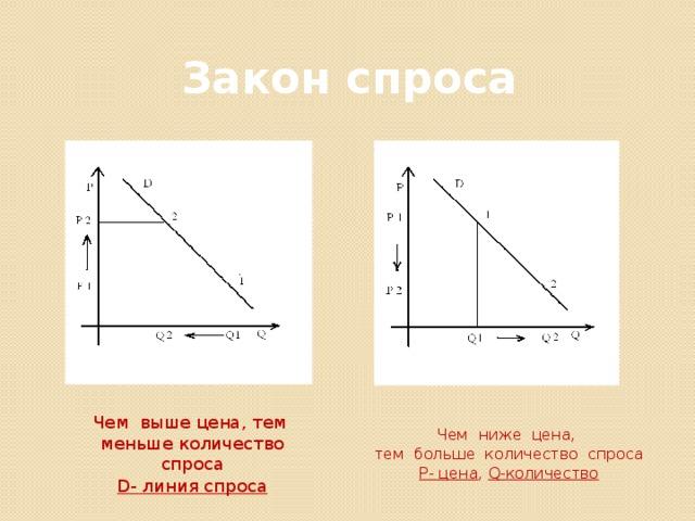 Закон спроса Чем выше цена, тем меньше количество спроса D- линия спроса Чем ниже цена, тем больше количество спроса P- цена , Q-количество