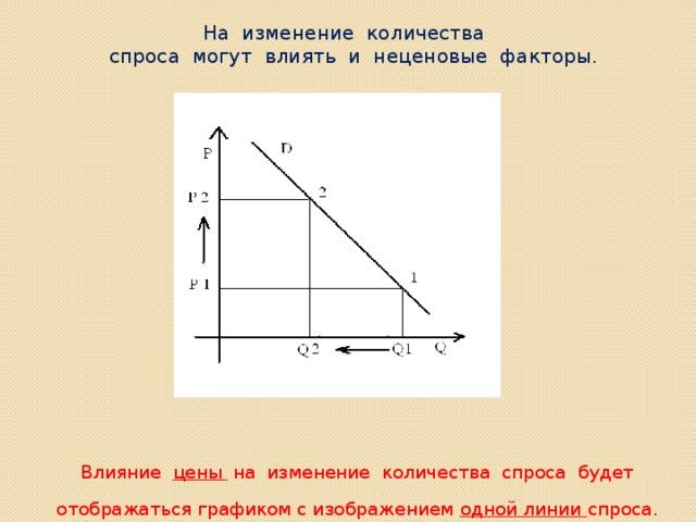 На изменение количества  спроса могут влиять и неценовые факторы. Влияние цены на изменение количества спроса будет отображаться графиком с изображением одной линии спроса.