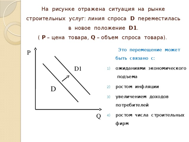 На рисунке отражена ситуация на рынке строительных услуг: линия спроса D переместилась в новое положение D1 .  ( P – цена товара, Q – объем спроса товара).  Это перемещение может быть связано с: ожиданиями экономического подъема ростом инфляции увеличением доходов потребителей ростом числа строительных фирм P D1 D Q