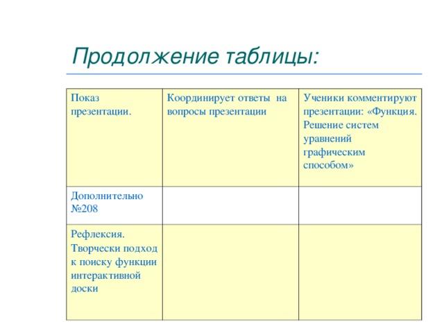 Продолжение таблицы: Показ презентации. Координирует ответы на вопросы презентации Дополнительно № 208 Ученики комментируют презентации: «Функция. Решение систем уравнений графическим способом» Рефлексия.  Творчески подход к поиску функции интерактивной доски